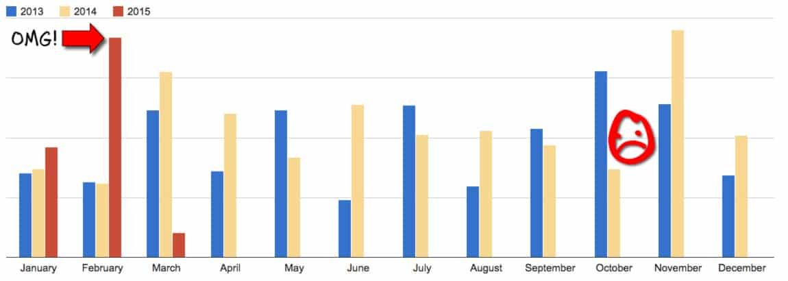 Freelance Income Growth